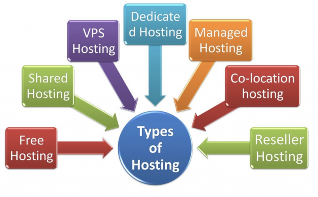 Type of hosting